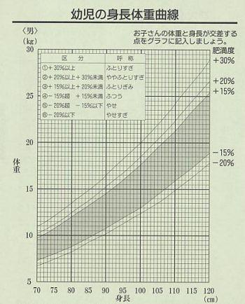 カウプ 指数